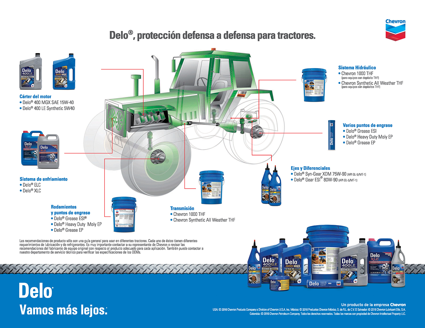 Delo protection for agricultural equipment