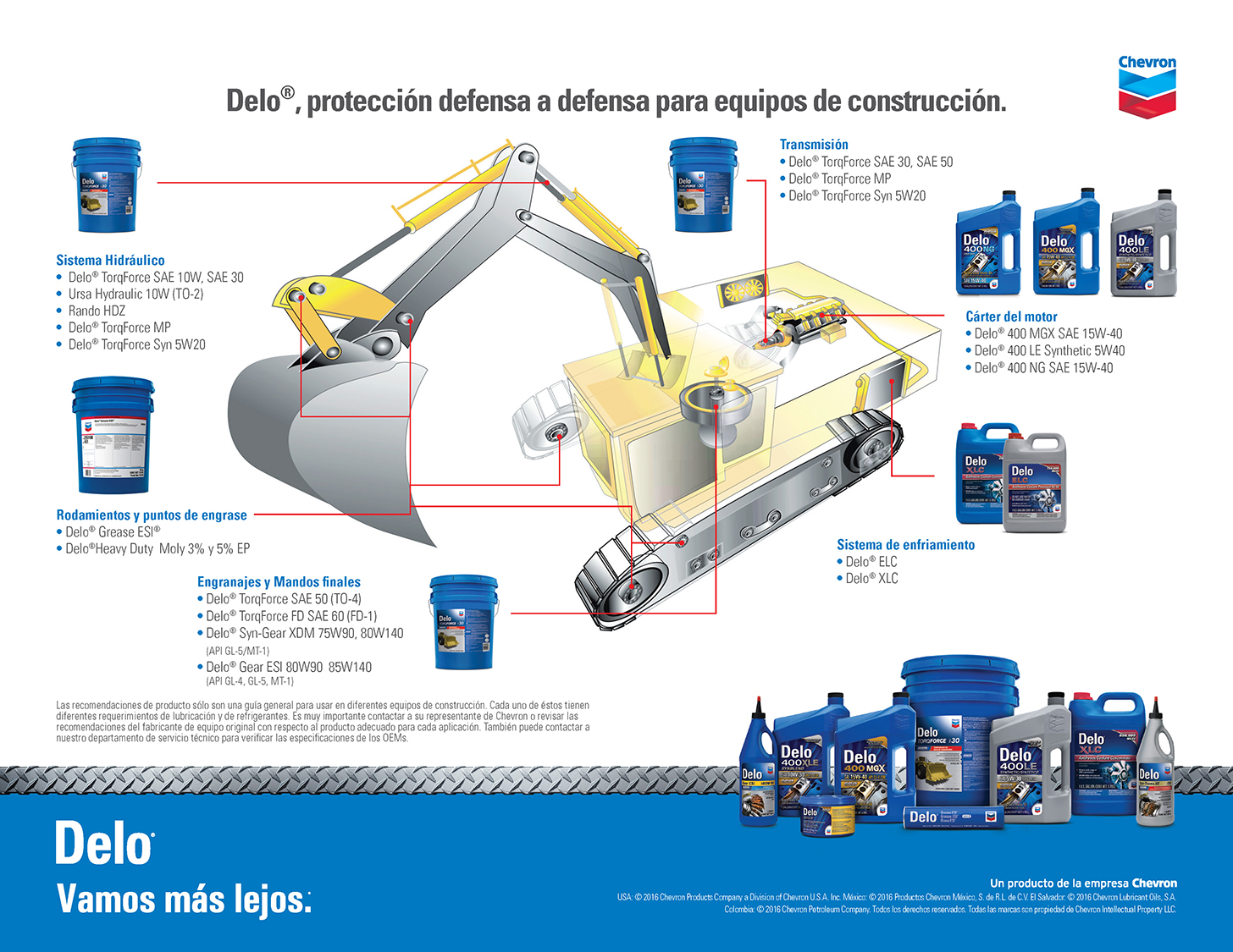 Delo protection for construction equipment